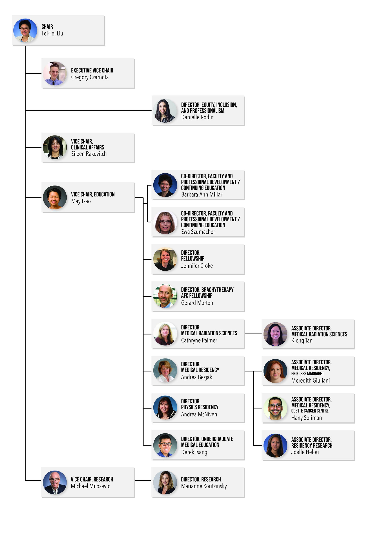 UTDRO Organizational Chart
